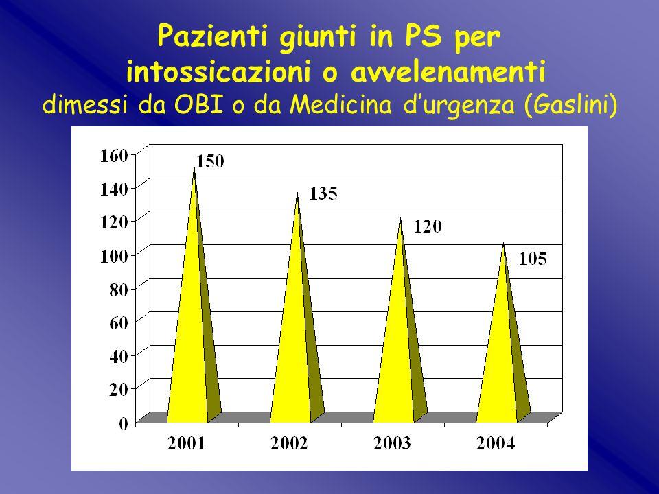 RICOVERI IN MEDICINA D'URGENZA per Intossicazioni o Avvelenamenti dagli anni '70 al 2003