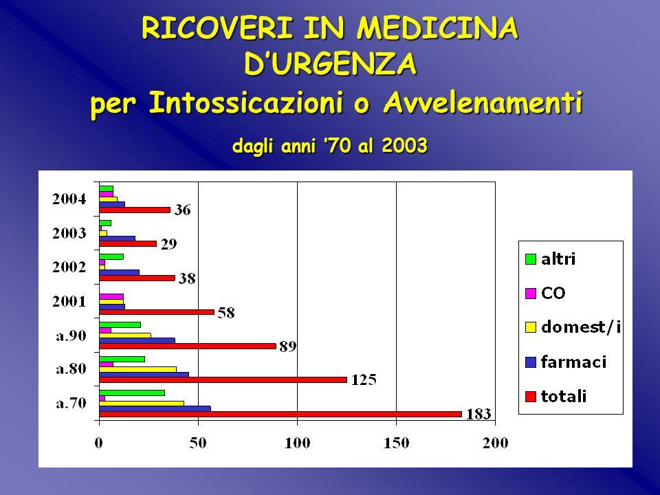 IGG OBI 2004  Totale OBI: 1422  69 OBI per intossicazione  Esito: dimissione a domicilio