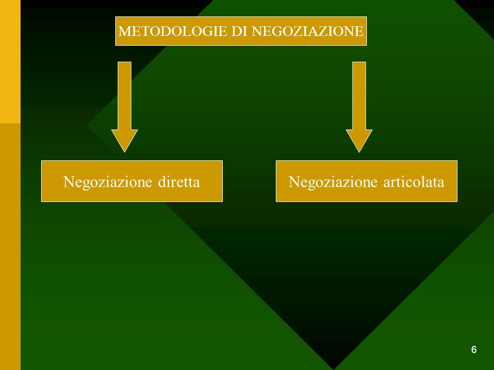 6 METODOLOGIE DI NEGOZIAZIONE Negoziazione direttaNegoziazione articolata