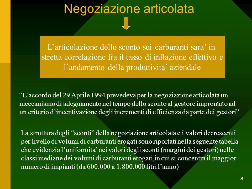 8 Negoziazione articolata L'articolazione dello sconto sui carburanti sara' in stretta correlazione fra il tasso di inflazione effettivo e l'andamento della produttivita' aziendale L'accordo del 29 Aprile 1994 prevedeva per la negoziazione articolata un meccanismo di adeguamento nel tempo dello sconto al gestore improntato ad un criterio d'incentivazione degli incrementi di efficienza da parte dei gestori La struttura degli sconti della negoziazione articolata e i valori decrescenti per livello di volumi di carburanti erogati sono riportati nella seguente tabella che evidenzia l'uniformita' nei valori degli sconti (margini dei gestori) nelle classi mediane dei volumi di carburanti erogati,in cui si concentra il maggior numero di impianti (da 600.000 a 1.800.000 litri l'anno)