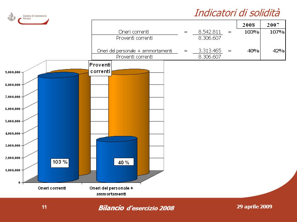 29 aprile 2009 Bilancio d'esercizio 2008 11 Indicatori di solidità 40 %