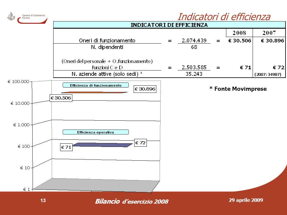 29 aprile 2009 Bilancio d'esercizio 2008 13 Indicatori di efficienza * Fonte Movimprese
