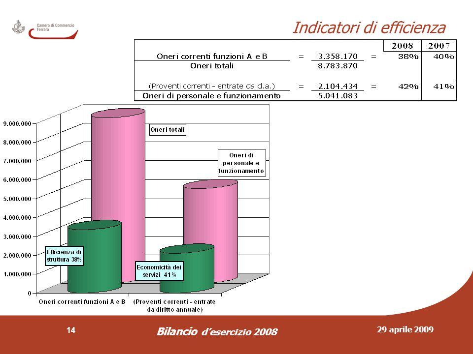 29 aprile 2009 Bilancio d'esercizio 2008 14 Indicatori di efficienza