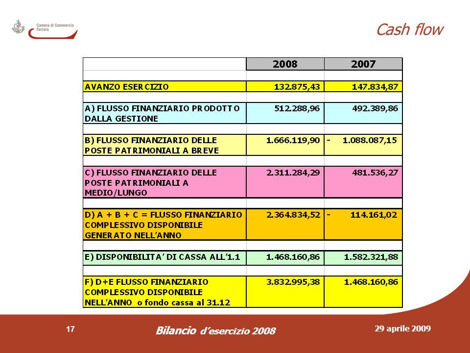 29 aprile 2009 Bilancio d'esercizio 2008 17 Cash flow