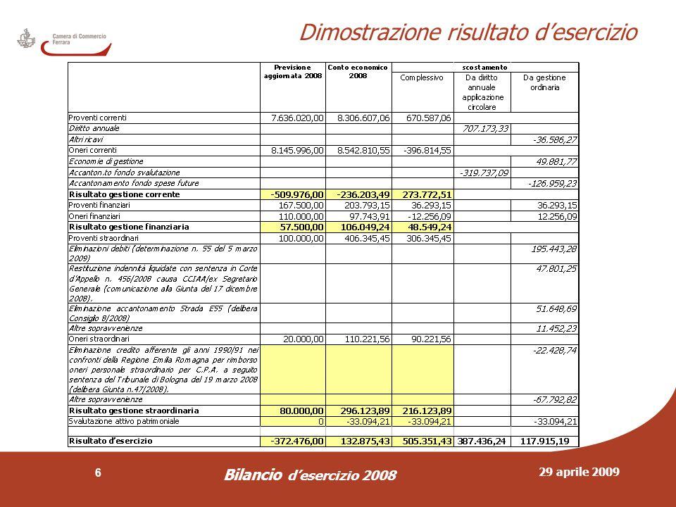 29 aprile 2009 Bilancio d'esercizio 2008 7 Risultati di gestione