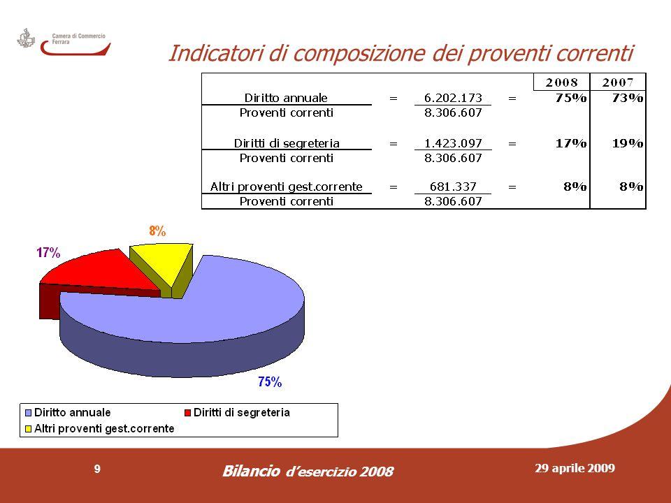 29 aprile 2009 Bilancio d'esercizio 2008 9 Indicatori di composizione dei proventi correnti