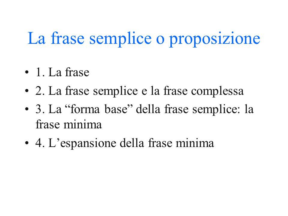 I rapporti tra le parole: la sintassi della frase semplice 1. La frase semplice o proposizione 2. Il soggetto e il predicato 3. L'attributo e l'apposi