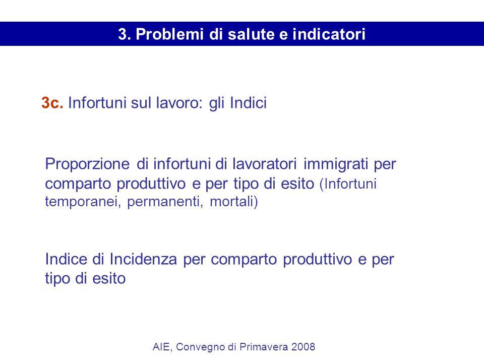 3c. Infortuni sul lavoro: gli Indici AIE, Convegno di Primavera 2008 Proporzione di infortuni di lavoratori immigrati per comparto produttivo e per ti