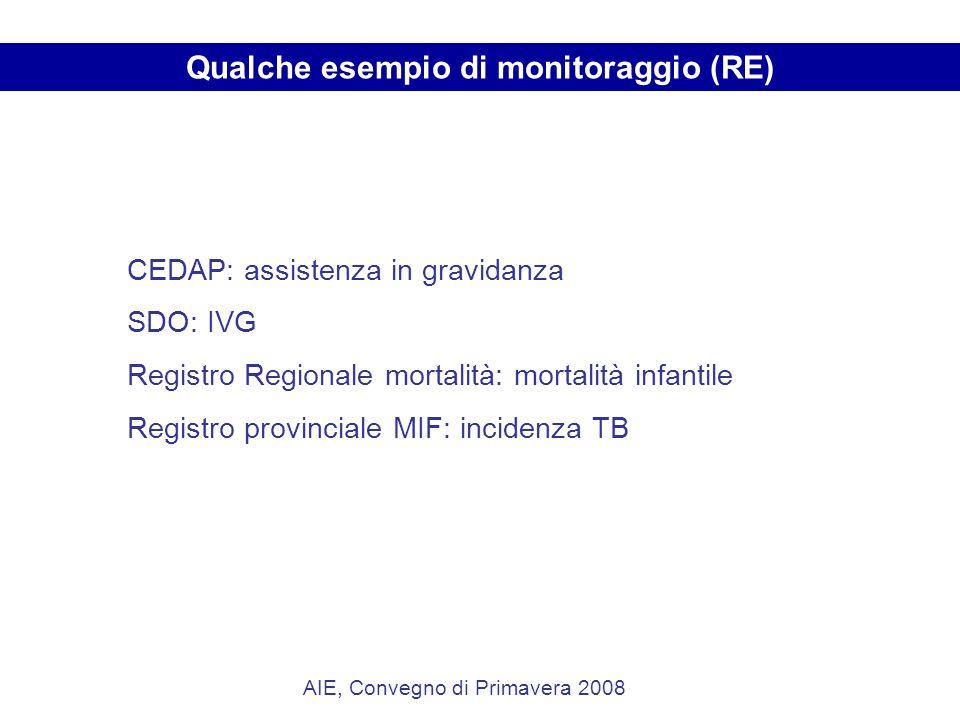 Qualche esempio di monitoraggio (RE) CEDAP: assistenza in gravidanza SDO: IVG Registro Regionale mortalità: mortalità infantile Registro provinciale MIF: incidenza TB AIE, Convegno di Primavera 2008