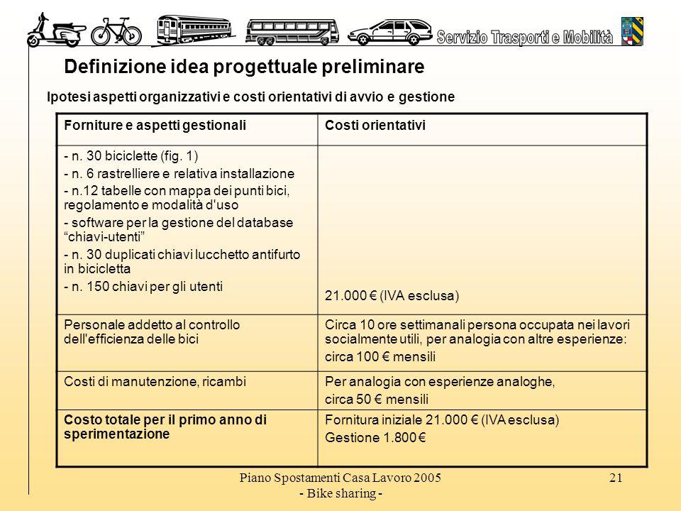 Piano Spostamenti Casa Lavoro 2005 - Bike sharing - 21 Definizione idea progettuale preliminare Ipotesi aspetti organizzativi e costi orientativi di avvio e gestione Forniture e aspetti gestionaliCosti orientativi - n.