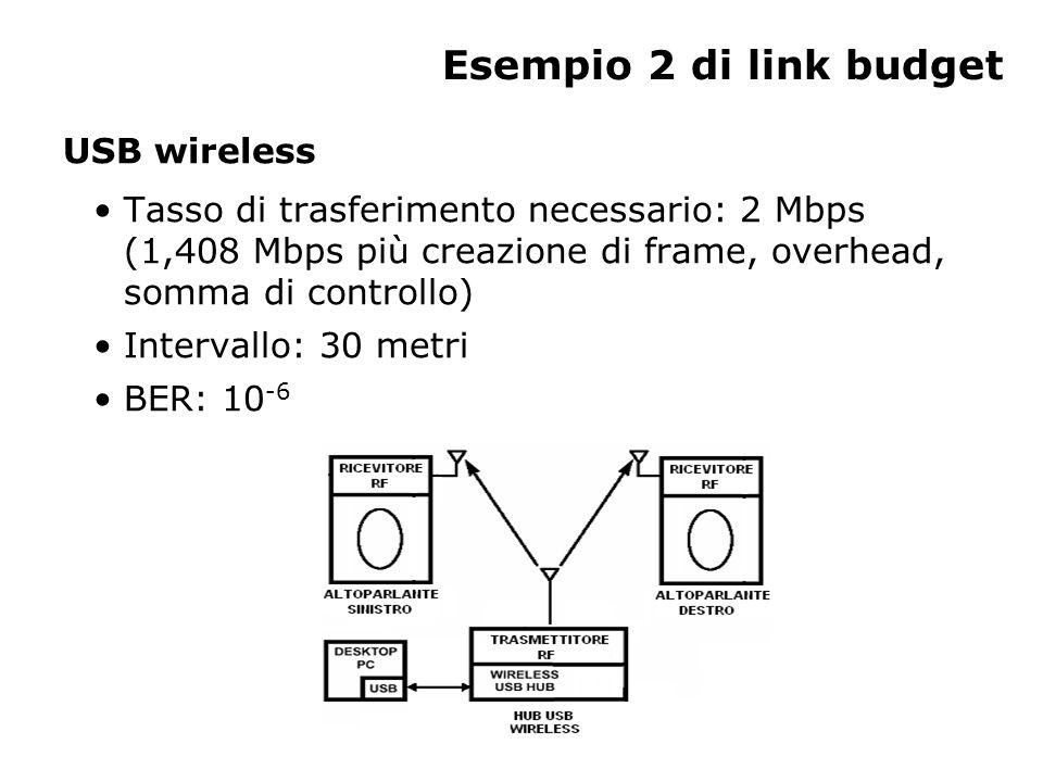 Esempio 2 di link budget USB wireless Tasso di trasferimento necessario: 2 Mbps (1,408 Mbps più creazione di frame, overhead, somma di controllo) Intervallo: 30 metri BER: 10 -6