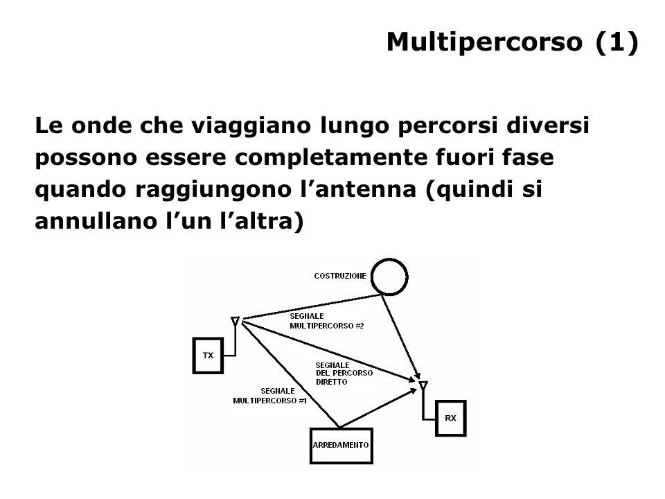 Multipercorso (1) Le onde che viaggiano lungo percorsi diversi possono essere completamente fuori fase quando raggiungono l'antenna (quindi si annullano l'un l'altra)