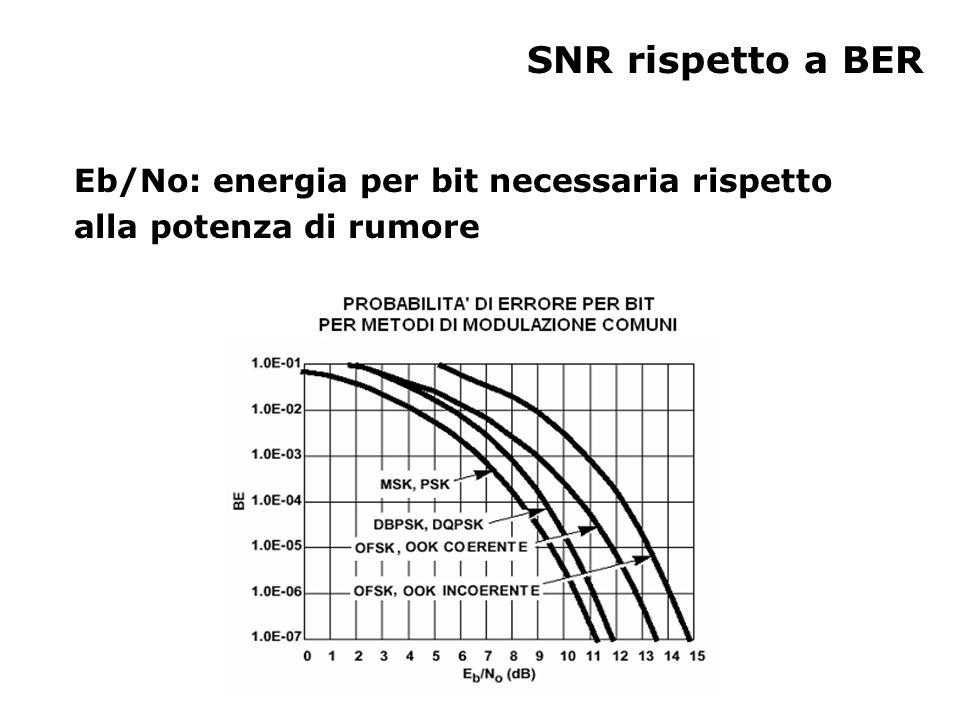 SNR rispetto a BER Eb/No: energia per bit necessaria rispetto alla potenza di rumore