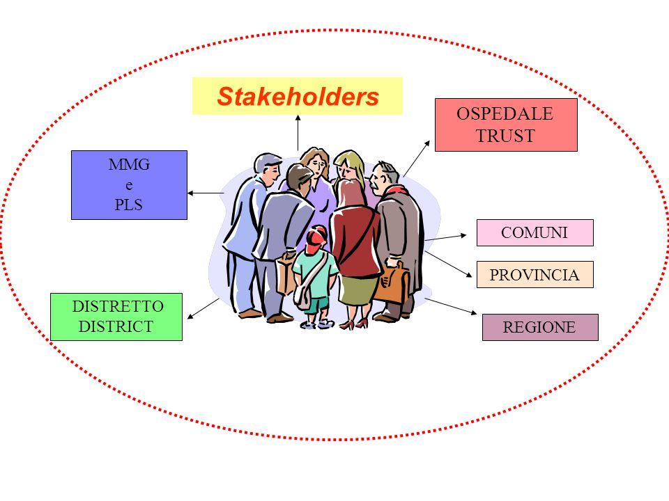 Stakeholders OSPEDALE TRUST MMG e PLS DISTRETTO DISTRICT COMUNI PROVINCIA REGIONE