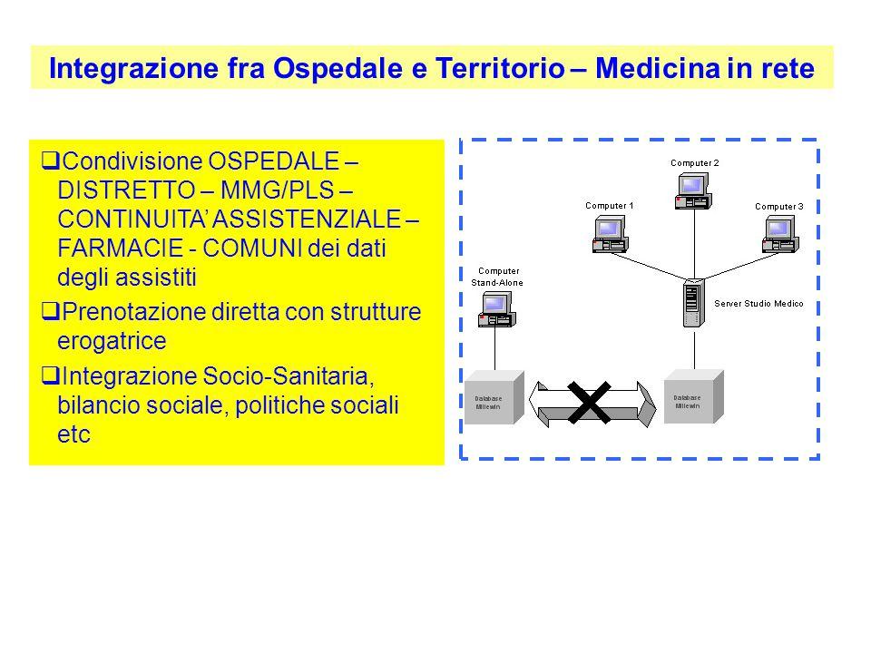  Condivisione OSPEDALE – DISTRETTO – MMG/PLS – CONTINUITA' ASSISTENZIALE – FARMACIE - COMUNI dei dati degli assistiti  Prenotazione diretta con stru
