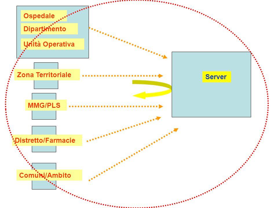 Unità Operativa Ospedale Zona Territoriale MMG/PLS Comuni/Ambito Dipartimento Distretto/Farmacie Server