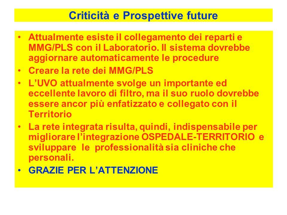 Criticità e Prospettive future Attualmente esiste il collegamento dei reparti e MMG/PLS con il Laboratorio.