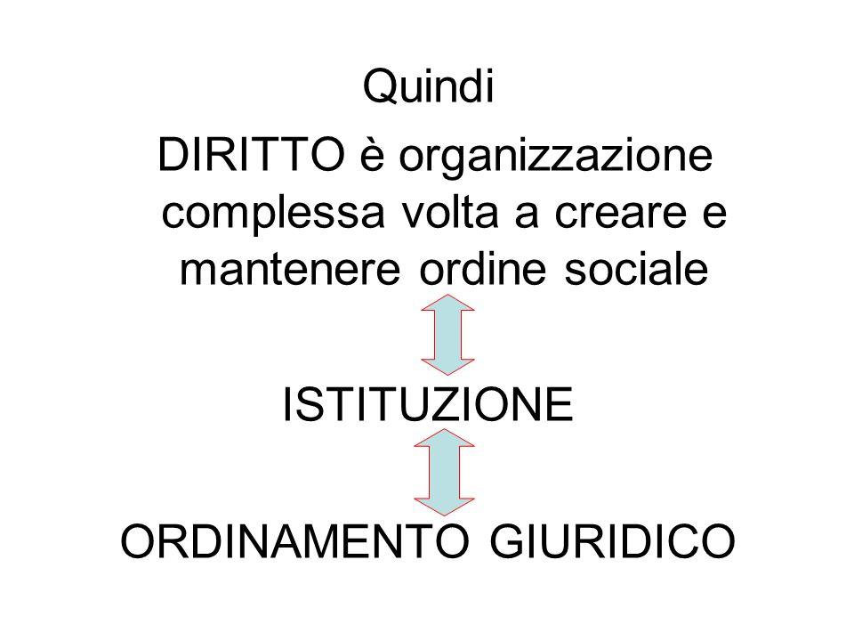 Quindi DIRITTO è organizzazione complessa volta a creare e mantenere ordine sociale ISTITUZIONE ORDINAMENTO GIURIDICO