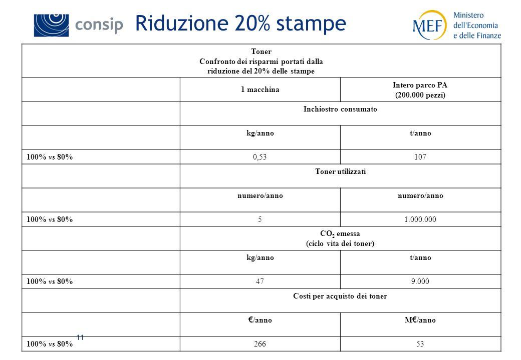 11 Riduzione 20% stampe Toner Confronto dei risparmi portati dalla riduzione del 20% delle stampe 1 macchina Intero parco PA (200.000 pezzi) Inchiostro consumato kg/annot/anno 100% vs 80%0,53107 Toner utilizzati numero/anno 100% vs 80%51.000.000 CO 2 emessa (ciclo vita dei toner) kg/annot/anno 100% vs 80%479.000 Costi per acquisto dei toner € /annoM € /anno 100% vs 80%26653
