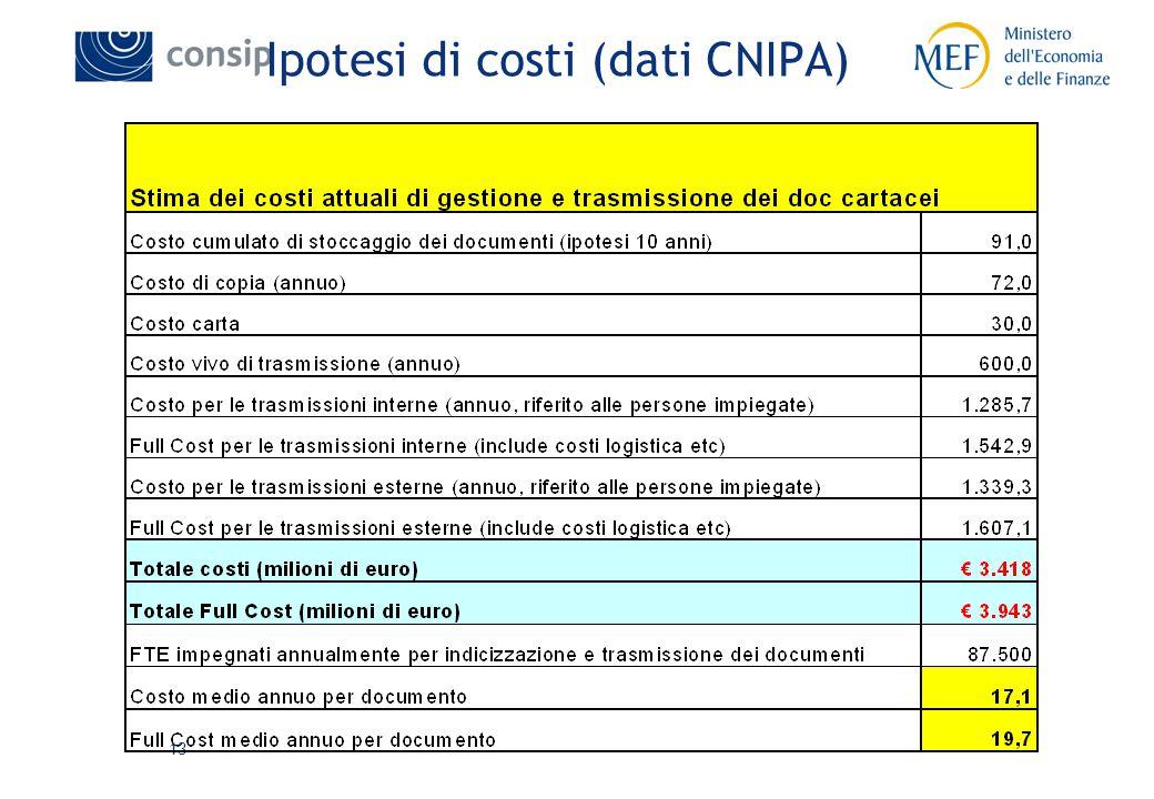13 Ipotesi di costi (dati CNIPA)