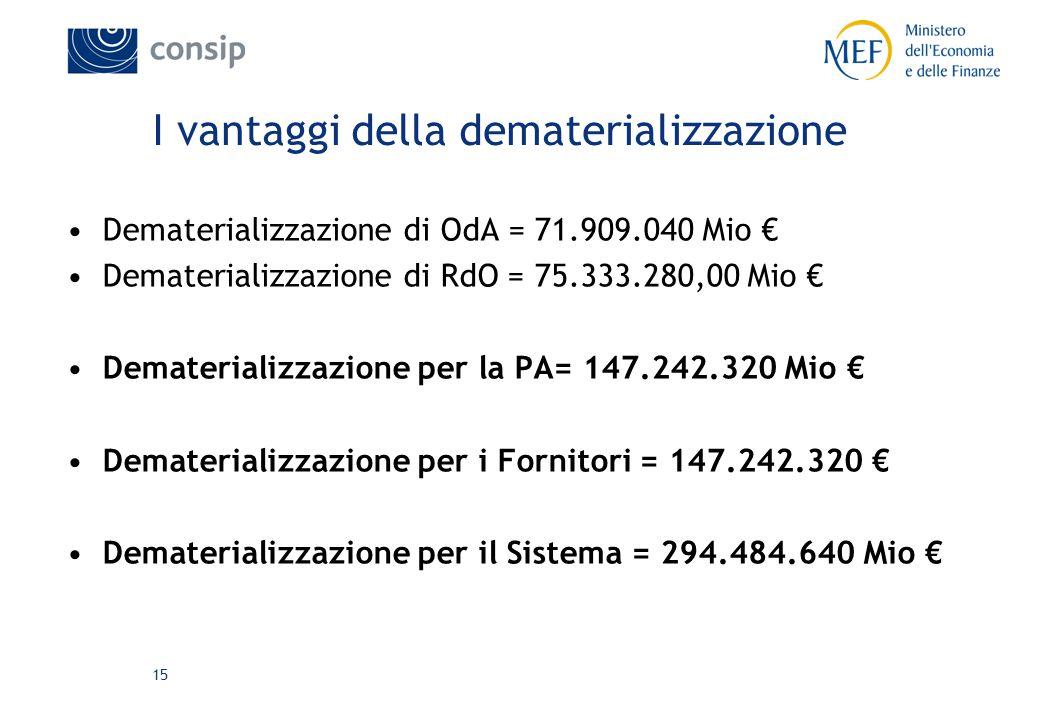 15 I vantaggi della dematerializzazione Dematerializzazione di OdA = 71.909.040 Mio € Dematerializzazione di RdO = 75.333.280,00 Mio € Dematerializzazione per la PA= 147.242.320 Mio € Dematerializzazione per i Fornitori = 147.242.320 € Dematerializzazione per il Sistema = 294.484.640 Mio €