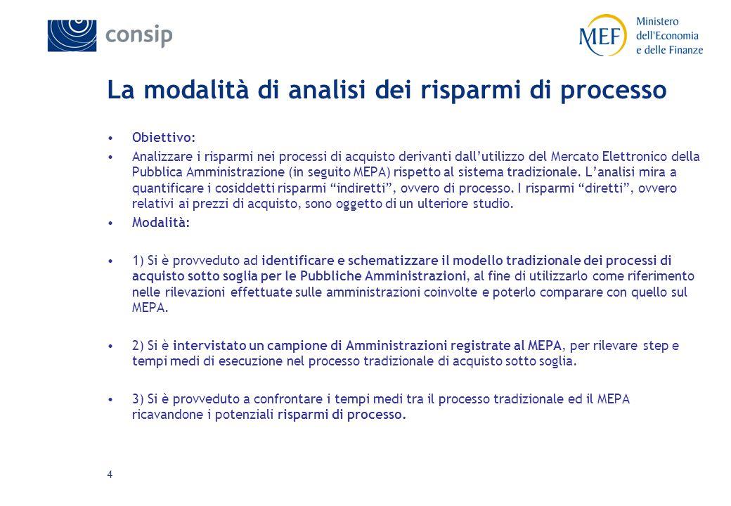 4 Obiettivo: Analizzare i risparmi nei processi di acquisto derivanti dall'utilizzo del Mercato Elettronico della Pubblica Amministrazione (in seguito MEPA) rispetto al sistema tradizionale.