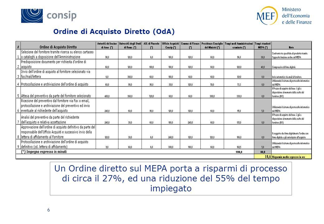 6 Ordine di Acquisto Diretto (OdA) Un Ordine diretto sul MEPA porta a risparmi di processo di circa il 27%, ed una riduzione del 55% del tempo impiegato