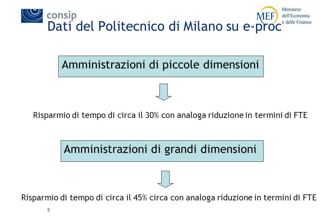 8 Dati del Politecnico di Milano su e-proc Amministrazioni di piccole dimensioni Risparmio di tempo di circa il 30% con analoga riduzione in termini di FTE Amministrazioni di grandi dimensioni Risparmio di tempo di circa il 45% circa con analoga riduzione in termini di FTE