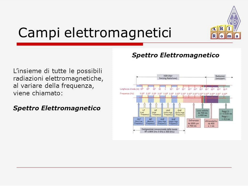 Campi elettromagnetici L'insieme di tutte le possibili radiazioni elettromagnetiche, al variare della frequenza, viene chiamato: Spettro Elettromagnetico