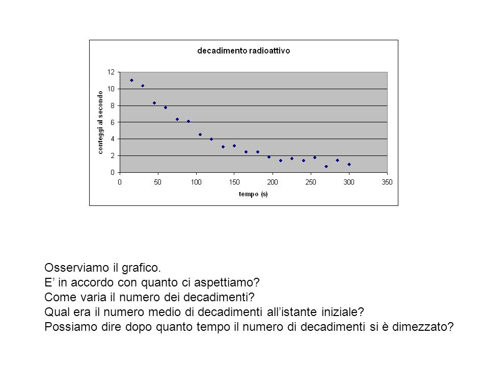 Osserviamo il grafico. E' in accordo con quanto ci aspettiamo? Come varia il numero dei decadimenti? Qual era il numero medio di decadimenti all'istan