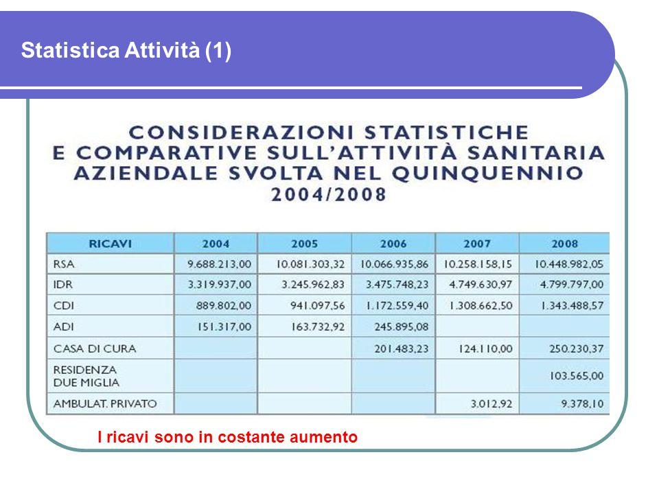 Statistica Attività (1) I ricavi sono in costante aumento