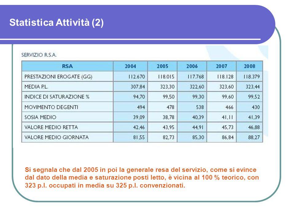 Statistica Attività (2) Si segnala che dal 2005 in poi la generale resa del servizio, come si evince dal dato della media e saturazione posti letto, è vicina al 100 % teorico, con 323 p.l.