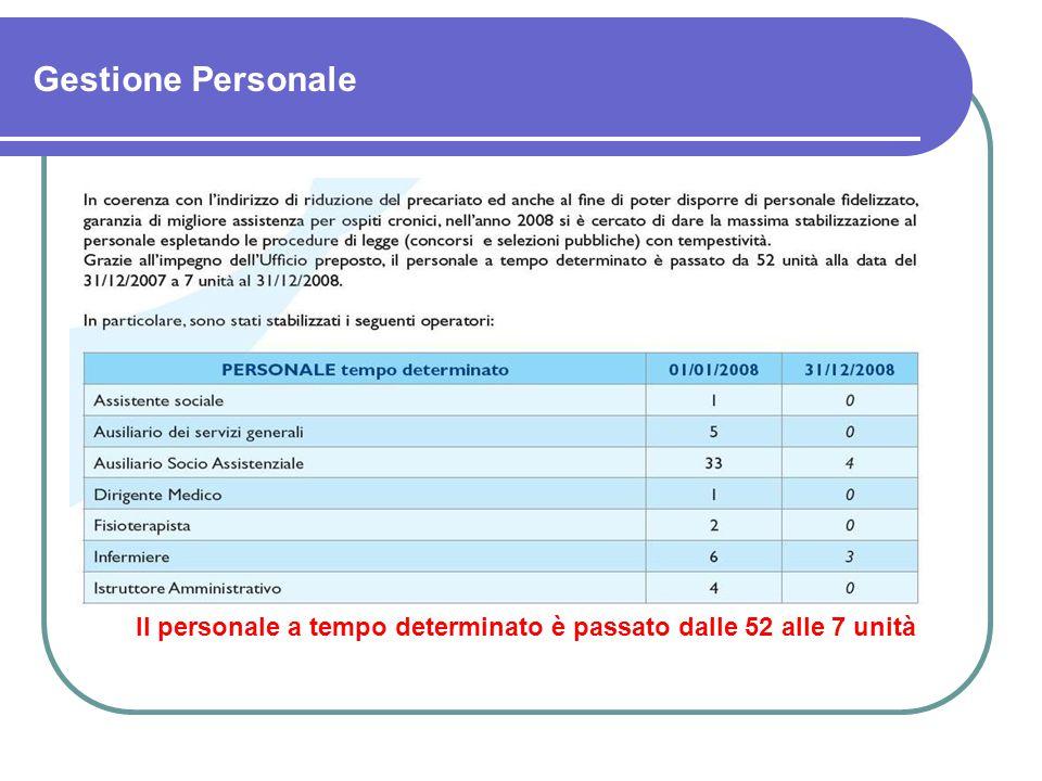 Gestione Personale Il personale a tempo determinato è passato dalle 52 alle 7 unità
