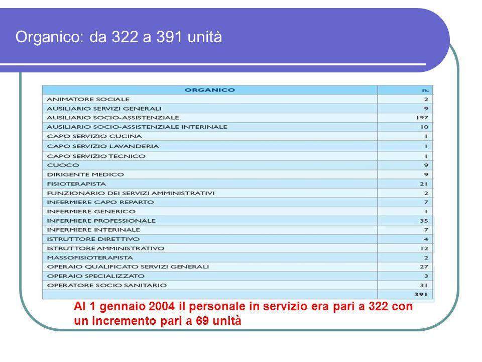 Organico: da 322 a 391 unità Al 1 gennaio 2004 il personale in servizio era pari a 322 con un incremento pari a 69 unità