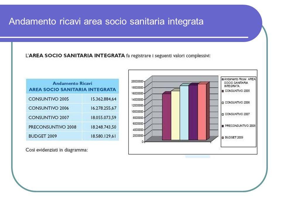 Andamento ricavi area socio sanitaria integrata