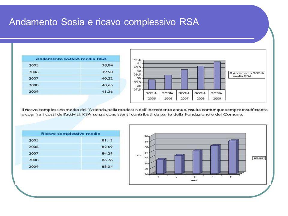 Andamento Sosia e ricavo complessivo RSA