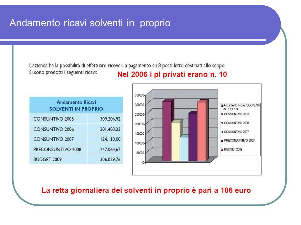 Andamento ricavi solventi in proprio La retta giornaliera dei solventi in proprio è pari a 106 euro Nel 2006 i pl privati erano n.