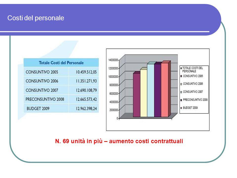 Costi del personale N. 69 unità in più – aumento costi contrattuali