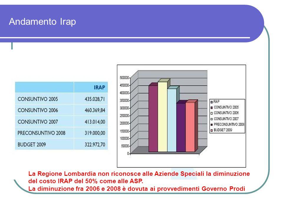 Andamento Irap La Regione Lombardia non riconosce alle Aziende Speciali la diminuzione del costo IRAP del 50% come alle ASP.