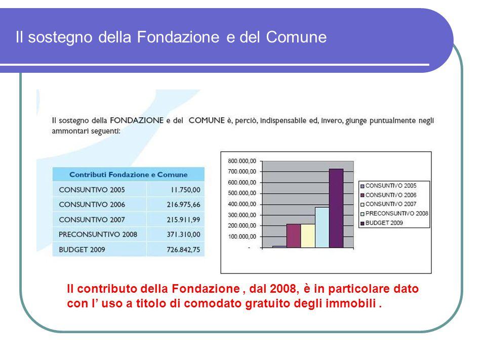Il sostegno della Fondazione e del Comune Il contributo della Fondazione, dal 2008, è in particolare dato con l' uso a titolo di comodato gratuito degli immobili.