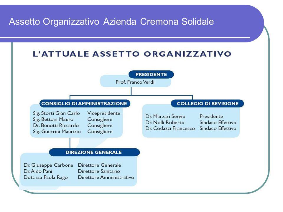 Assetto Organizzativo Azienda Cremona Solidale