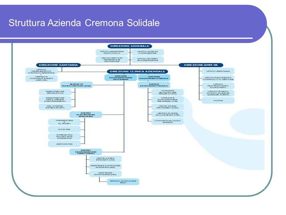 I servizi aziendali (2) 2 - SERVIZI DI RESIDENZA SANITARIA ASSISTENZIALE (RSA) n.