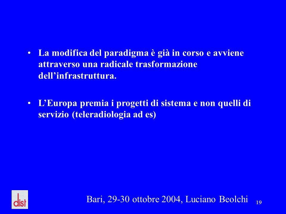 Bari, 29-30 ottobre 2004, Luciano Beolchi 19 La modifica del paradigma è già in corso e avviene attraverso una radicale trasformazione dell'infrastruttura.