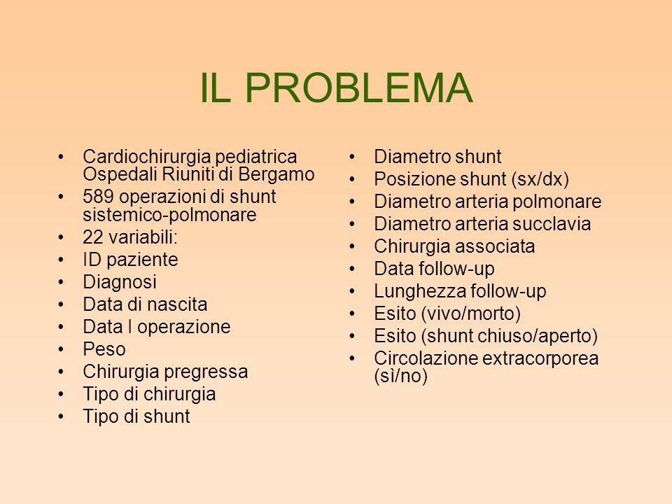 IL PROBLEMA Cardiochirurgia pediatrica Ospedali Riuniti di Bergamo 589 operazioni di shunt sistemico-polmonare 22 variabili: ID paziente Diagnosi Data