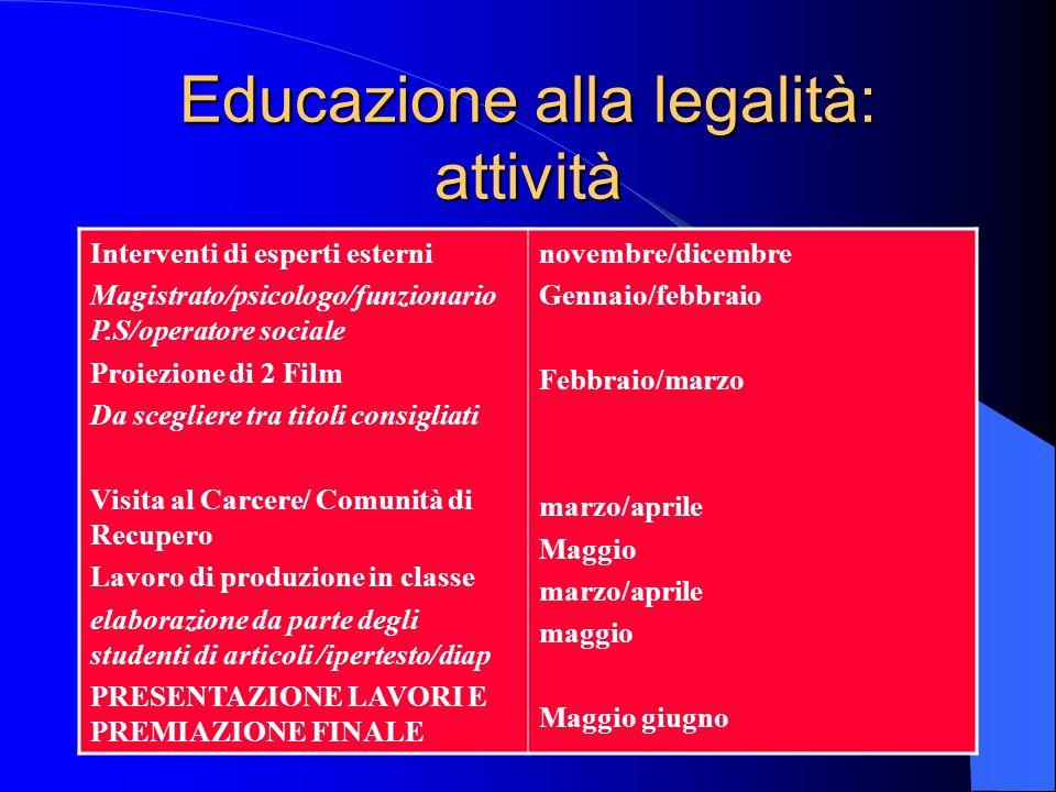 Educazione alla legalità: attività Interventi di esperti esterni Magistrato/psicologo/funzionario P.S/operatore sociale Proiezione di 2 Film Da scegli