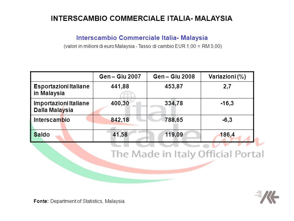 Interscambio Commerciale Italia- Malaysia (valori in milioni di euro Malaysia - Tasso di cambio EUR 1,00 = RM 5,00) Gen – Giu 2007Gen – Giu 2008Variazioni (%) Esportazioni Italiane in Malaysia 441,88453,872,7 Importazioni Italiane Dalla Malaysia 400,30334,78-16,3 Interscambio842,18788,65-6,3 Saldo41,58119,09186,4 Fonte: Department of Statistics, Malaysia INTERSCAMBIO COMMERCIALE ITALIA- MALAYSIA