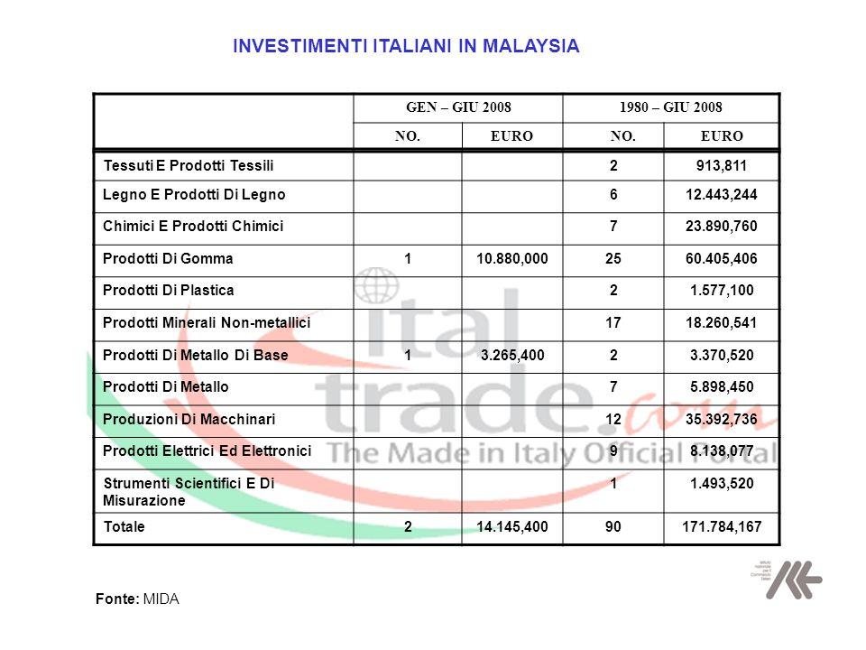 INVESTIMENTI ITALIANI IN MALAYSIA GEN – GIU 20081980 – GIU 2008 NO.EURO Nº NO.