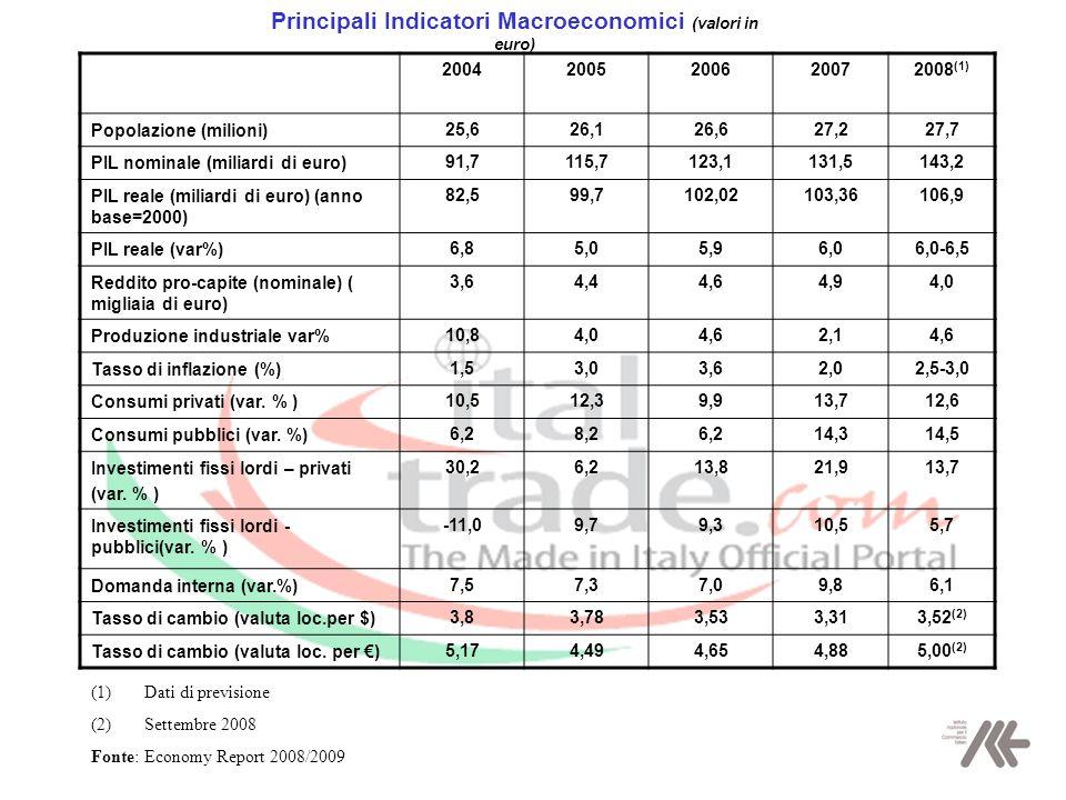 Principali Indicatori Macroeconomici (valori in euro) 2004200520062007 2008 (1) Popolazione (milioni) 25,626,126,627,227,7 PIL nominale (miliardi di euro) 91,7115,7123,1131,5143,2 PIL reale (miliardi di euro) (anno base=2000) 82,599,7102,02103,36106,9 PIL reale (var%) 6,85,05,96,06,0-6,5 Reddito pro-capite (nominale) ( migliaia di euro) 3,64,44,64,94,0 Produzione industriale var% 10,84,04,62,14,6 Tasso di inflazione (%) 1,53,03,62,02,5-3,0 Consumi privati (var.