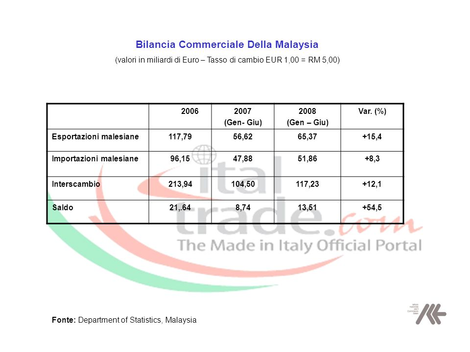 Bilancia Commerciale Della Malaysia (valori in miliardi di Euro – Tasso di cambio EUR 1,00 = RM 5,00) 2006 2007 (Gen- Giu) 2008 (Gen – Giu) Var.