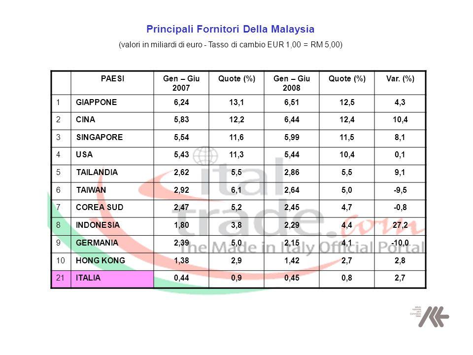 Esportazioni Paesi UE in Malaysia (valori in milioni di euro - Tasso di cambio EUR 1,00 = RM 5,00) PAESIGen – Giu 2007 Quote (%) Gen – Giu 2008 Quote (%) Var.
